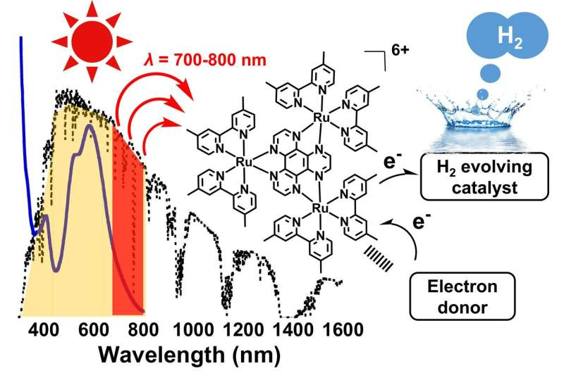 NIR-driven H2 evolution from water: Expanding wavelength range for solar energy conversion