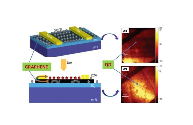 Novel hybrid material may inspire highly efficient next-gen displays