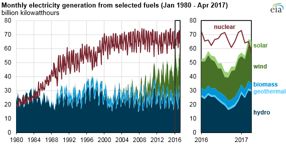 Nuclear generation in April at lowest monthly level since April 2014, says EIA