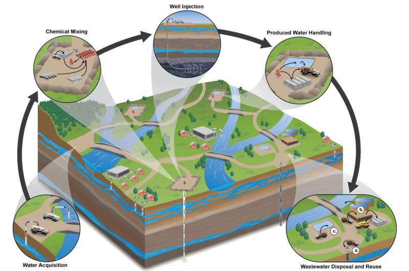 Oil and gas wastewater spills alter microbes in West Virginia waters