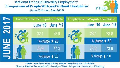 Ongoing job growth reflects people with disabilities striving to work