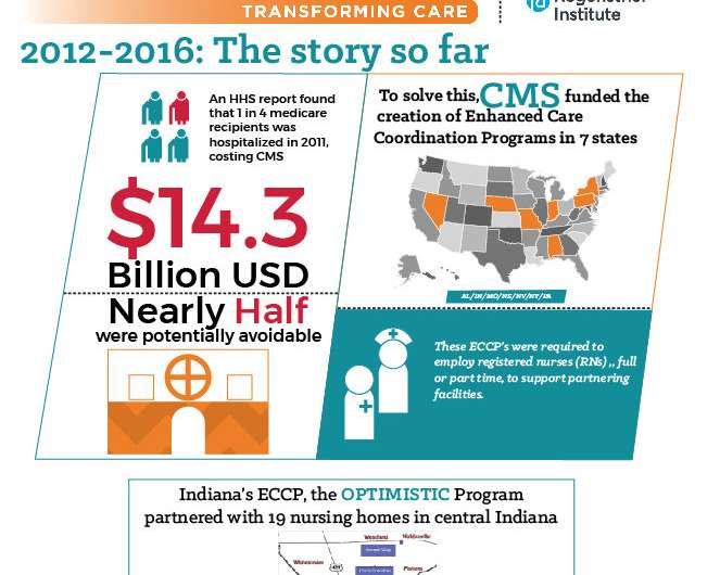 OPTIMISTIC lowers long-stay nursing home residents' avoidable hospitalizations by a third