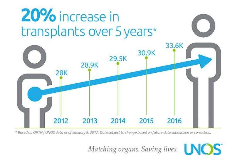 Organ transplants, deceased donors set record in 2016