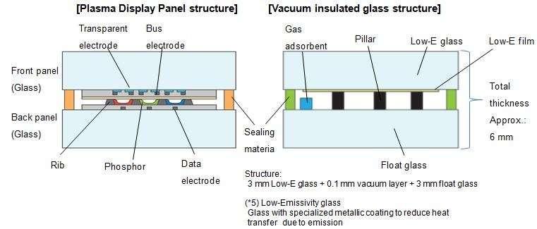 Panasonic Develops Unique Vacuum Insulated GlassBased on Its Plasma Display Panel Technology