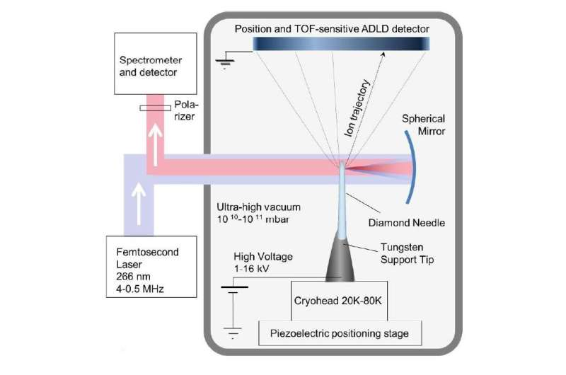 Physicists from MSU stretched a diamond using an electric field