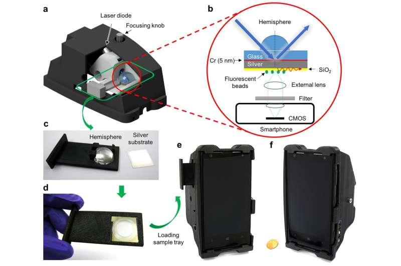 Plasmonics enhances the sensitivity of smartphone microscopy