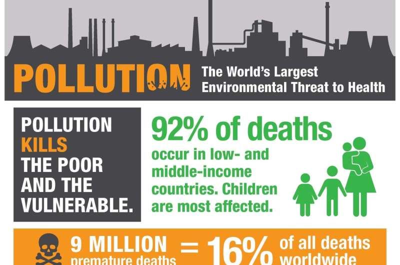 Pollution impact on global burden of disease undercounted