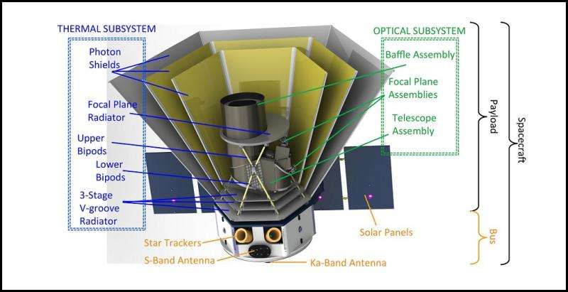 Proposed astrophysics mission to conduct the first infrared spectral survey of the entire sky