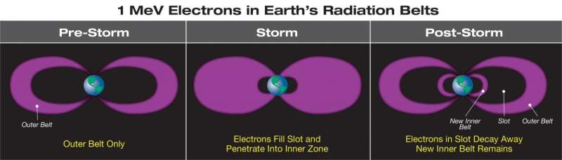 Relativistic electrons uncovered with NASA's Van Allen Probes