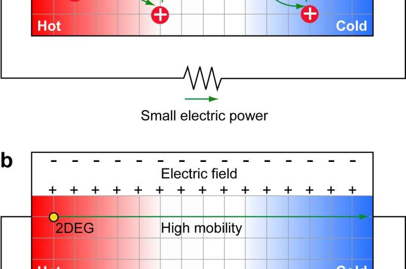 Reusing waste energy with 2-D electron gas
