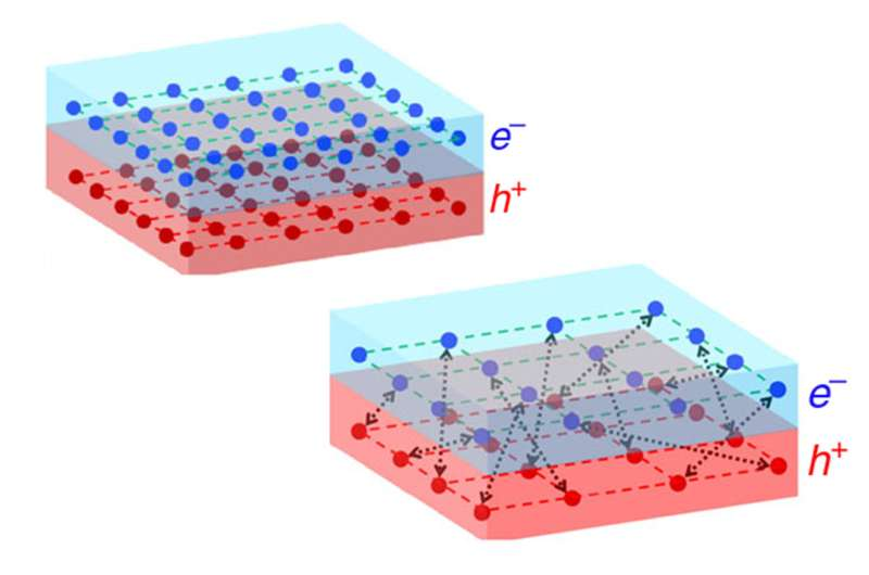 Rules for superconductivity mirrored in 'excitonic insulator'