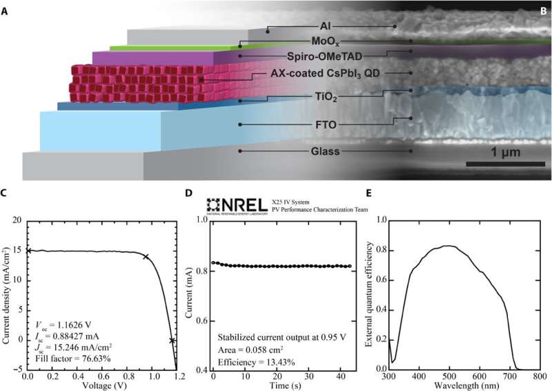 Scientists elevate quantum dot solar cell world record