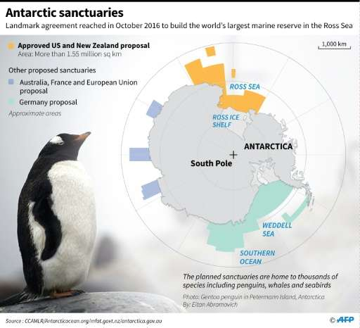 Scientists say sanctuaries are vital to protect penguins and other Antarctic animals from the effects of over-fishing, pollution