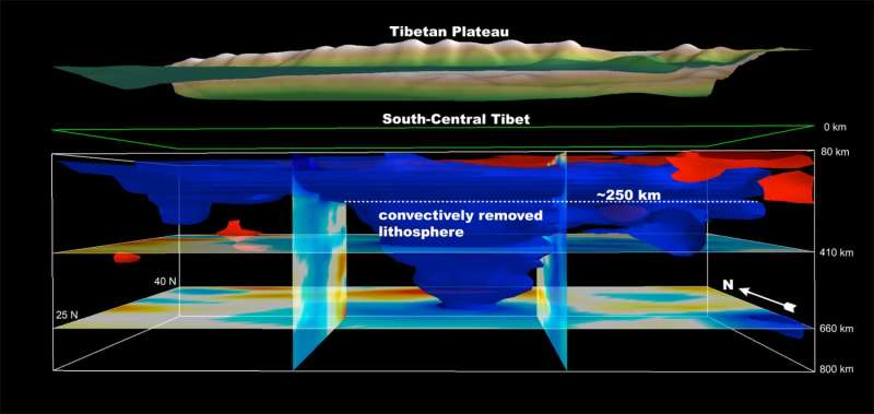 Seismic CT scan points to rapid uplift of Southern Tibet