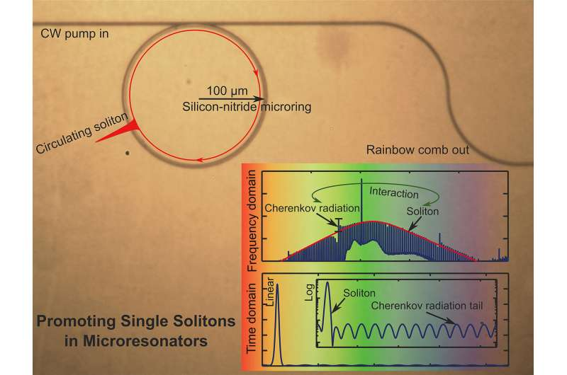 Single 'solitons' promising for optical technologies