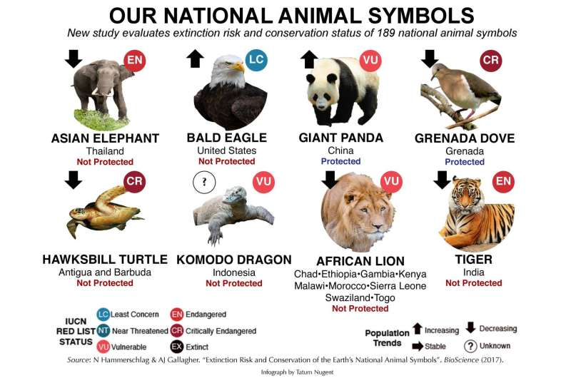 Study shows need for increased protection of world's national animal symbols