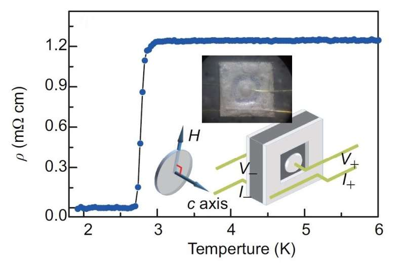 Superconductivity with two-fold symmetry -- new evidence for topological superconductor SrxBi2Se3