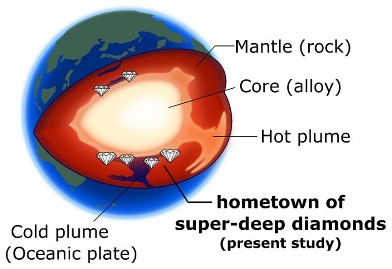 'Super-deep' diamonds may hold new information about Earth's interior
