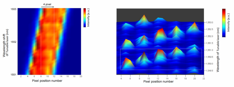 Super-resolution spectral imaging to monitor dynamic processes in real time
