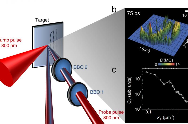 Table top plasma gets wind of solar turbulence