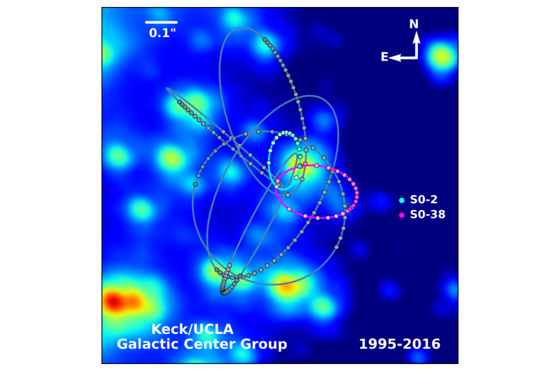 Test of general relativity could potentially generate new gravitational models