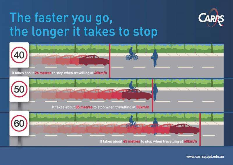 The data on who's driving too fast