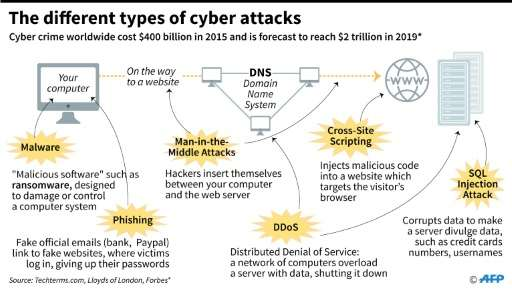 The different types of cyberattacks that could take place