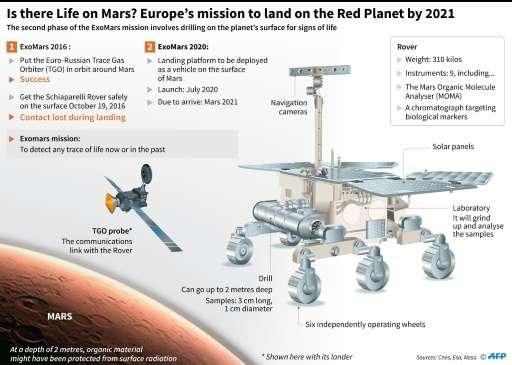 The ExoMars mission