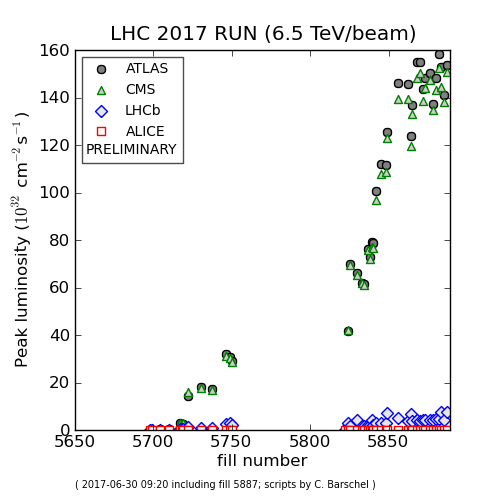 The LHC racks up records