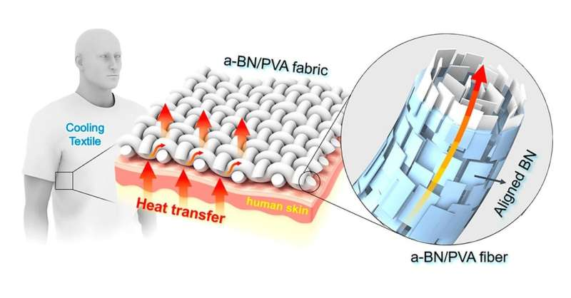 thermal textile