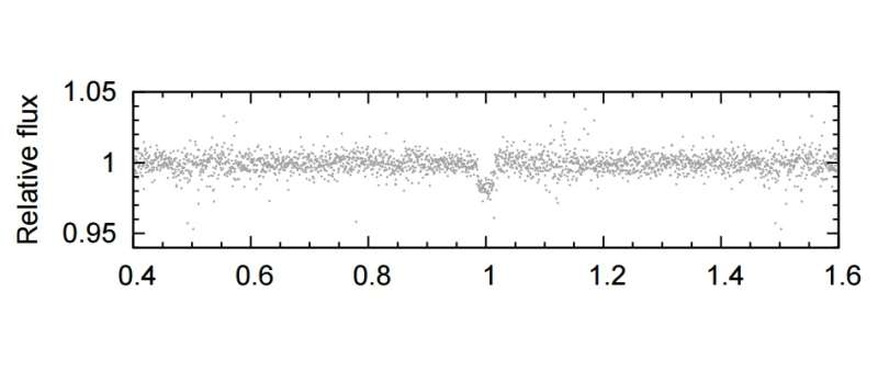 Three new gas giant exoplanets discovered by SuperWASP-South