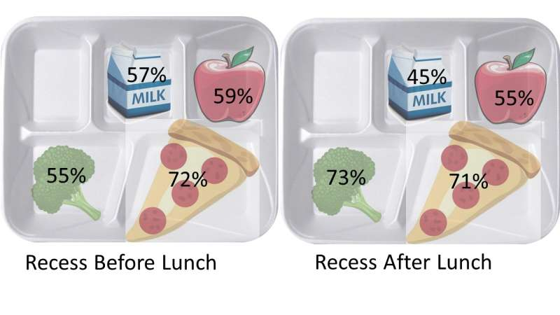 Timing and duration matters for school lunch and recess