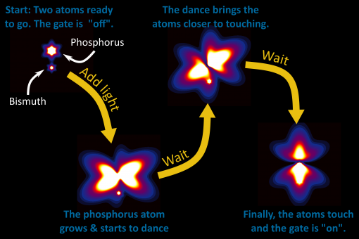 'Tiny dancer' atoms could prove a hit with quantum computer scientists