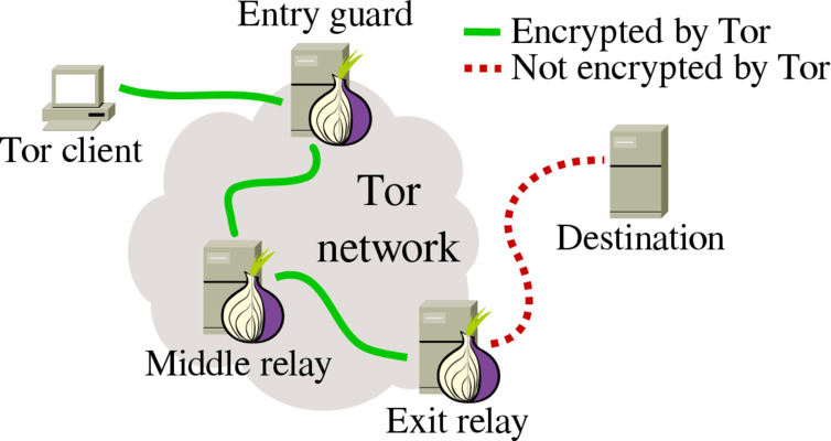 Tor upgrades to make anonymous publishing safer