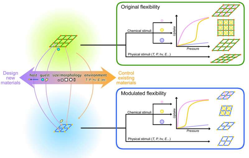 Toward designing/controlling flexibility of MOFs