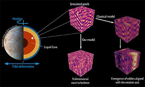 Turbulence in planetary cores excited by tides