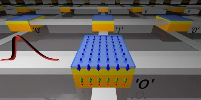 Ultrafast magnetic reversal points the way toward speedy, low-power computer memory