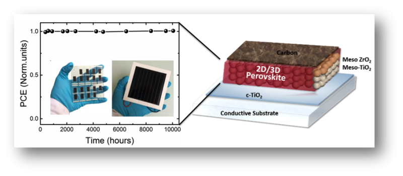 Ultra-stable perovskite solar cell remains stable for more than a year