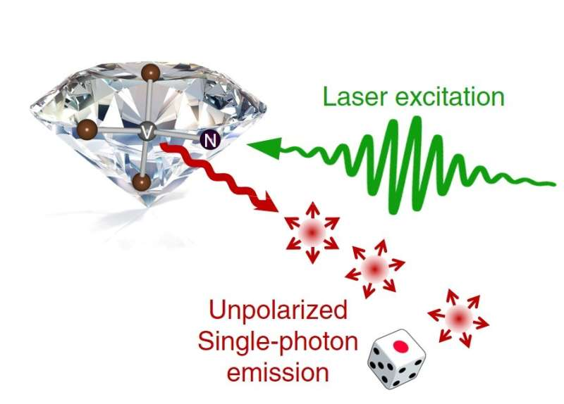 Unpolarized single-photon generation with true randomness from diamond