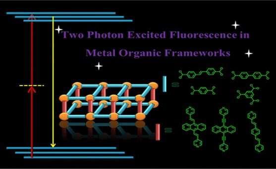 Upconversion fluorescence in metal organic frameworks