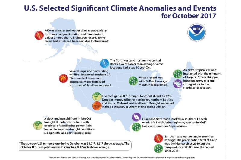 U.S. had 3rd warmest and 2nd wettest year to date