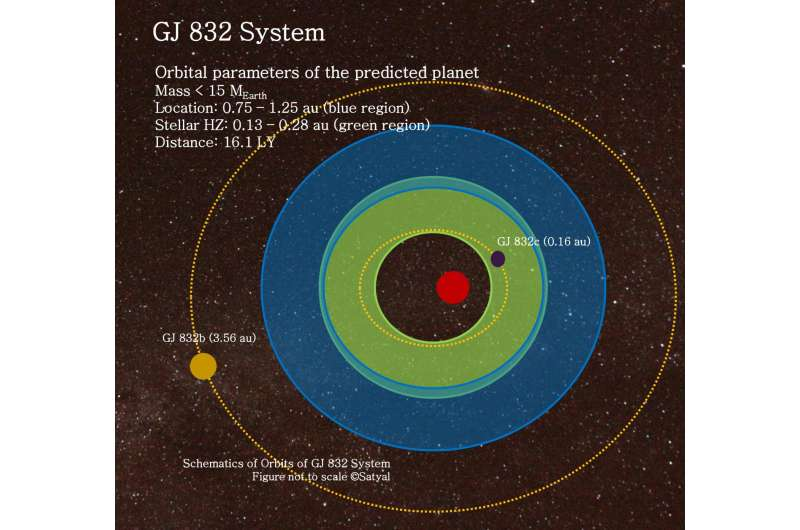 UTA astrophysicists predict Earth-like planet in star system only 16 light years away