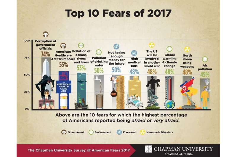 What do Americans fear most? Chapman University releases 4th annual Survey of American Fears