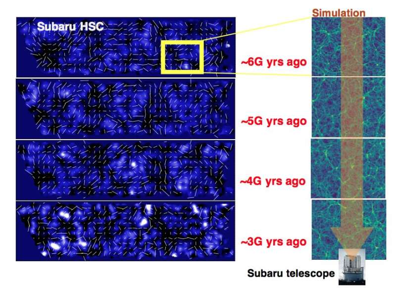 Hyper Suprime-Cam Survey reveals detailed dark matter map of the universe