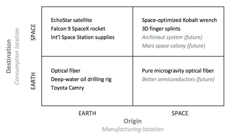 A decade of commercial space travel – what's next?