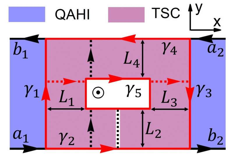 A magnetic method to control the transport of chiral Majorana fermions