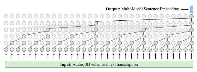 **Analyzing spoken language and 3-D facial expressions to measure depression severity