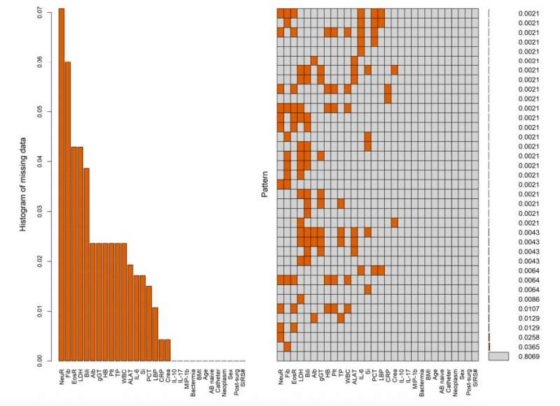 An evaluation of machine learning to identify bacteraemia in SIRS patients