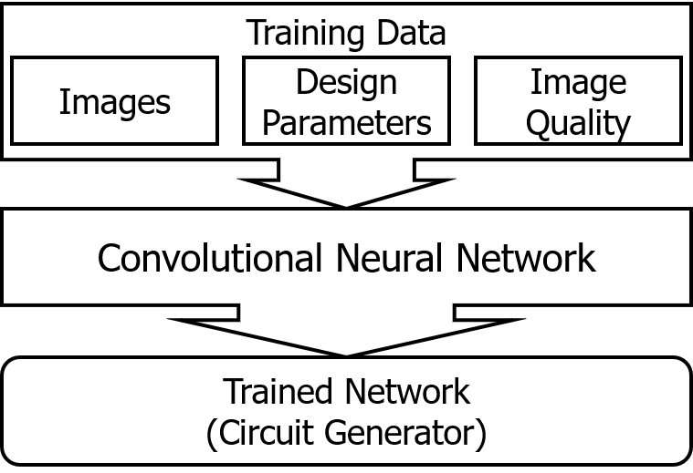 A new approximate computing approach using CNNs
