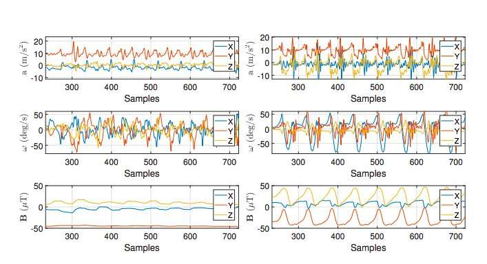 A new artificial neural network framework for gait based biometrics
